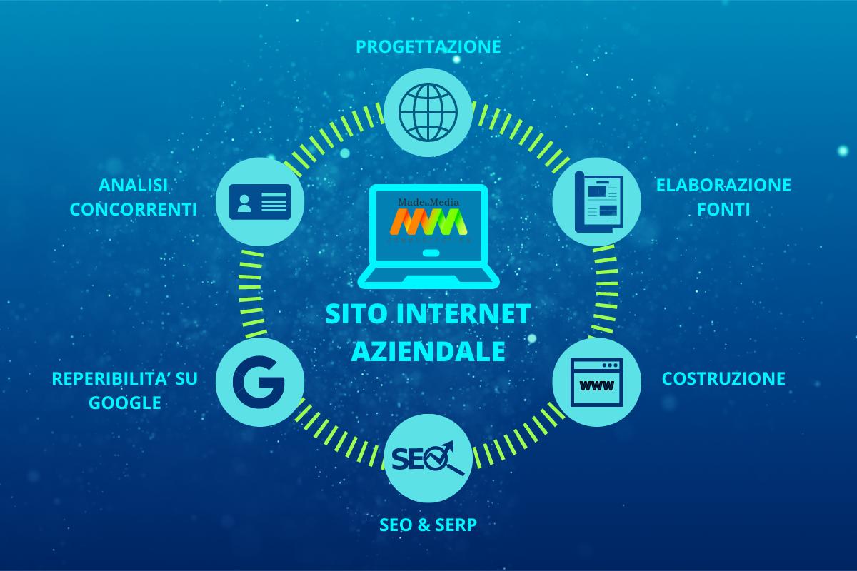 A cosa serve oggi un sito Internet BtoB e una SEO efficace?